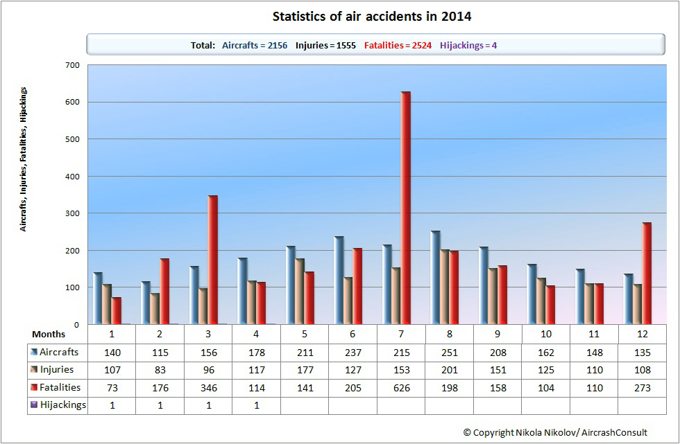 Statistics of the aircrashes in 2014